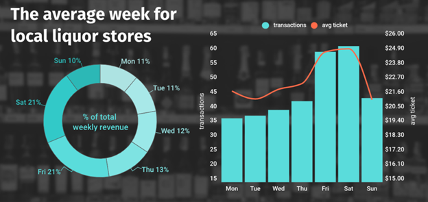 Average Week of Local Liquor Stores